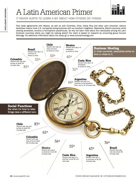 Timepiece with survey results from Latin American Cultural Differences survey