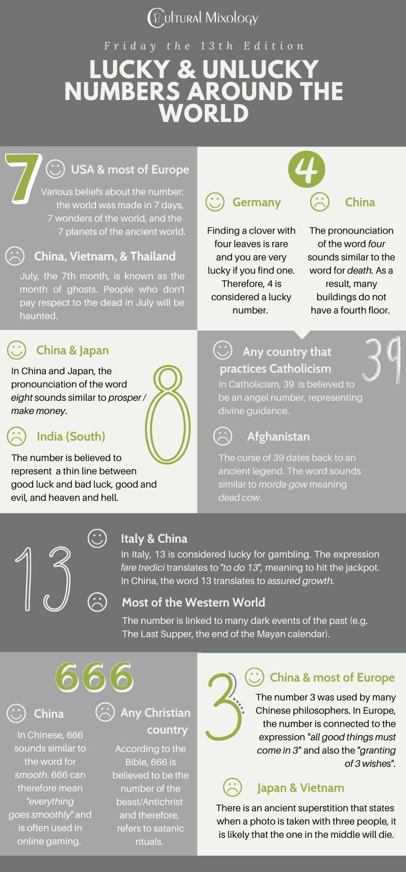 Infographic about lucky and unlucky numbers around the world.